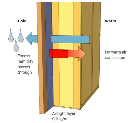 EcoCocon wall system is airtight yet vapour-permeable at the same time.